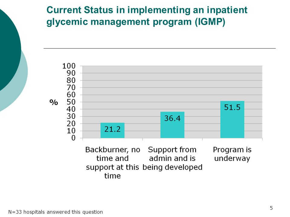 Current Status in implementing an inpatient glycemic management program (IGMP) 5 N=33 hospitals answered this question