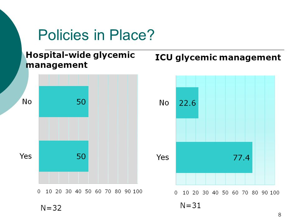By Large/Urban and Small/Rural % Hospital-wide glycemic management % ICU glycemic management 9