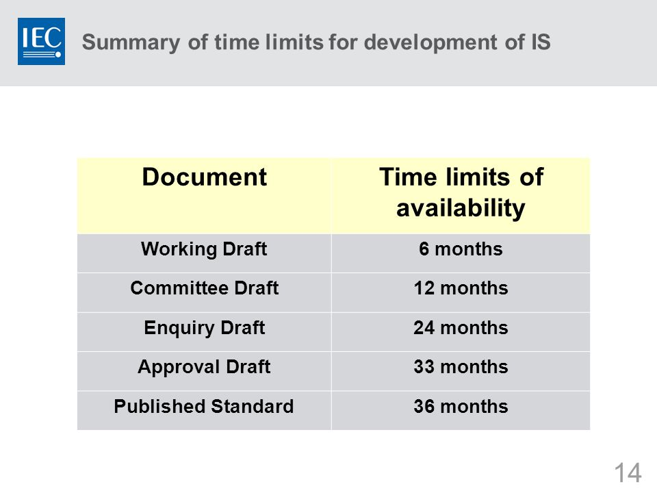14 Summary of time limits for development of IS DocumentTime limits of availability Working Draft6 months Committee Draft12 months Enquiry Draft24 months Approval Draft33 months Published Standard36 months