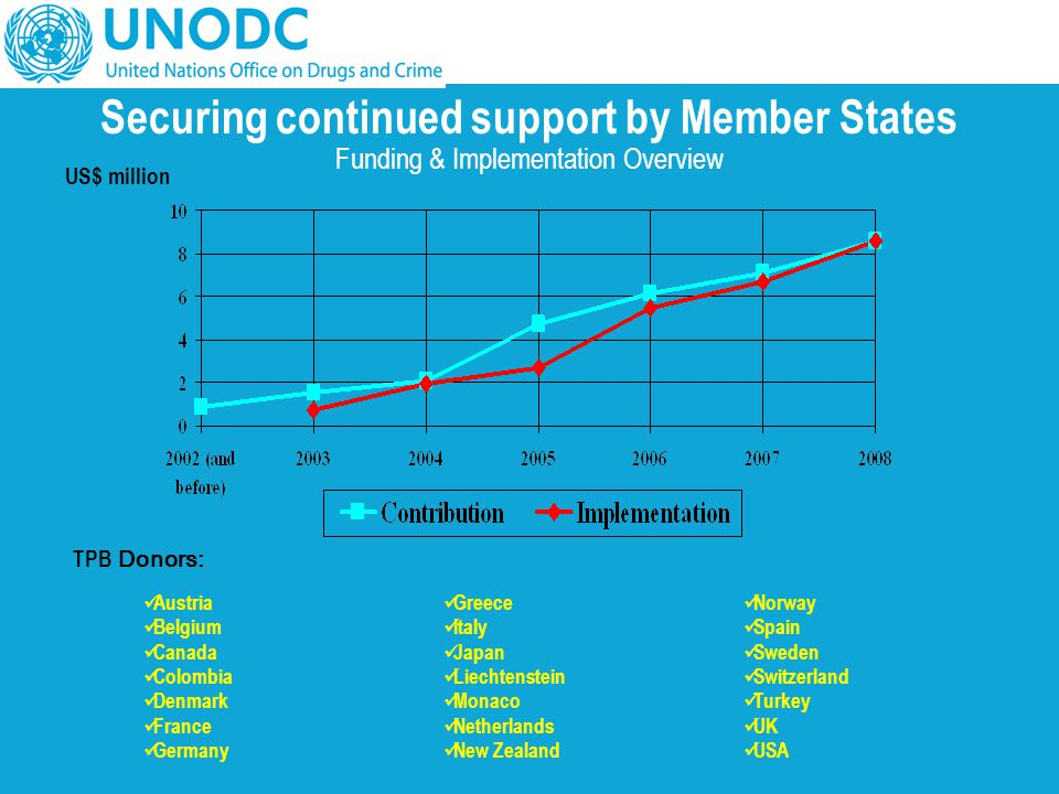 Securing continued support by Member States Funding & Implementation Overview US$ million Austria Belgium Canada Colombia Denmark France Germany Greec