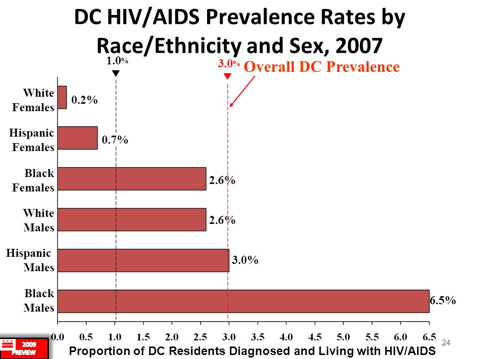 24 DC HIV/AIDS Prevalence Rates by Race/Ethnicity and Sex, 2007 3.0% Black Females 0.7% Hispanic Females White Males White Females 2.6% 1.0 2.6% Black Males 6.5% Hispanic Males 0.2% Proportion of DC Residents Diagnosed and Living with HIV/AIDS % 3.0 % Overall DC Prevalence