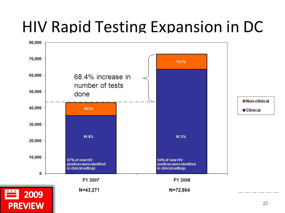 25 HIV Rapid Testing Expansion in DC 68.4% increase in number of tests done N=43,271N=72,864 97% of new HIV positives were identified in clinical settings 94% of new HIV positives were identified in clinical settings