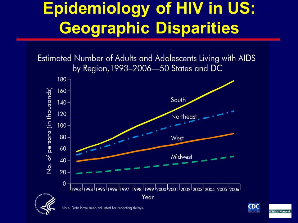 Epidemiology of HIV in US: Geographic Disparities