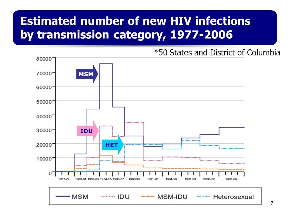 7 Estimated number of new HIV infections by transmission category, 1977-2006 MSM IDU HET *50 States and District of Columbia