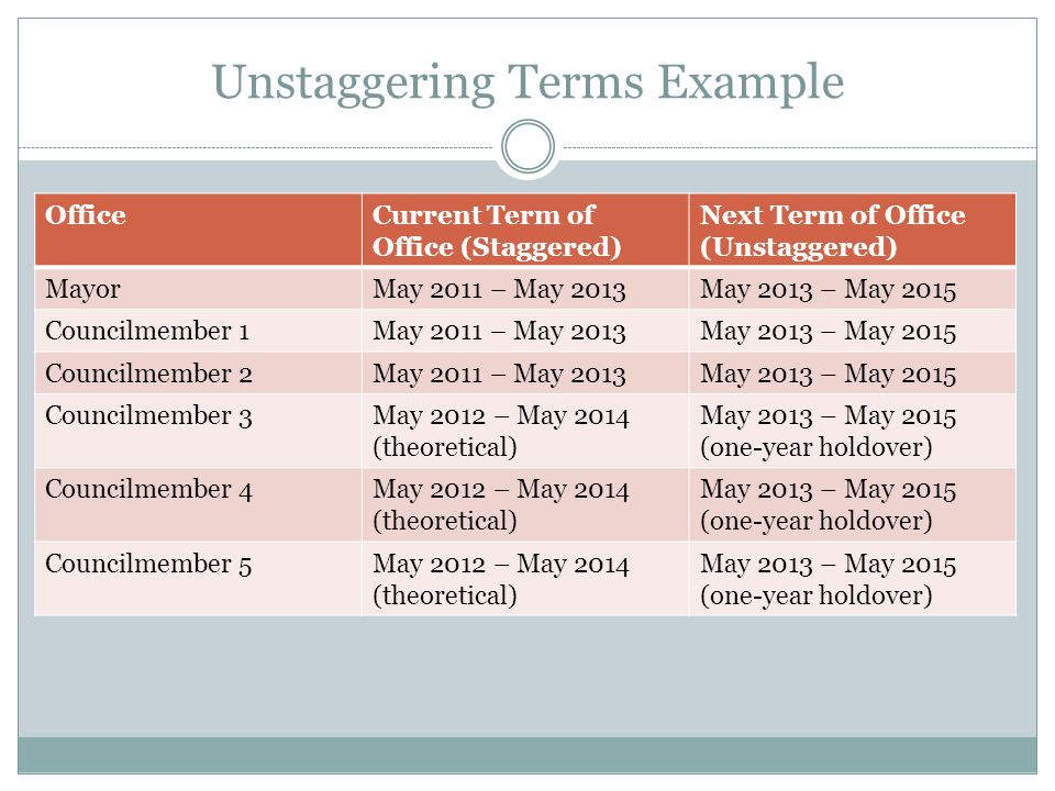 Unstaggering Terms Example OfficeCurrent Term of Office (Staggered) Next Term of Office (Unstaggered) MayorMay 2011 – May 2013May 2013 – May 2015 Councilmember 1May 2011 – May 2013May 2013 – May 2015 Councilmember 2May 2011 – May 2013May 2013 – May 2015 Councilmember 3May 2012 – May 2014 (theoretical) May 2013 – May 2015 (one-year holdover) Councilmember 4May 2012 – May 2014 (theoretical) May 2013 – May 2015 (one-year holdover) Councilmember 5May 2012 – May 2014 (theoretical) May 2013 – May 2015 (one-year holdover)