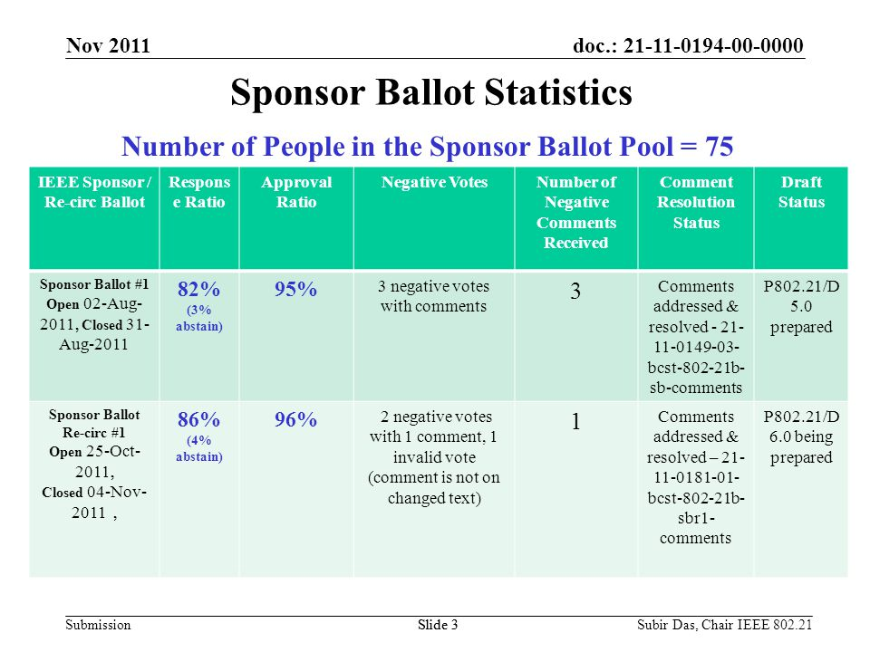 doc.: 21-11-0194-00-0000 Submission Sponsor Ballot Statistics Slide 3 IEEE Sponsor / Re-circ Ballot Respons e Ratio Approval Ratio Negative VotesNumber of Negative Comments Received Comment Resolution Status Draft Status Sponsor Ballot #1 Open 02-Aug- 2011, Closed 31- Aug-2011 82% (3% abstain) 95% 3 negative votes with comments 3 Comments addressed & resolved - 21- 11-0149-03- bcst-802-21b- sb-comments P802.21/D 5.0 prepared Sponsor Ballot Re-circ #1 Open 25-Oct- 2011, Closed 04-Nov- 2011, 86% (4% abstain) 96% 2 negative votes with 1 comment, 1 invalid vote (comment is not on changed text) 1 Comments addressed & resolved – 21- 11-0181-01- bcst-802-21b- sbr1- comments P802.21/D 6.0 being prepared Number of People in the Sponsor Ballot Pool = 75 Nov 2011 Slide 3Subir Das, Chair IEEE 802.21