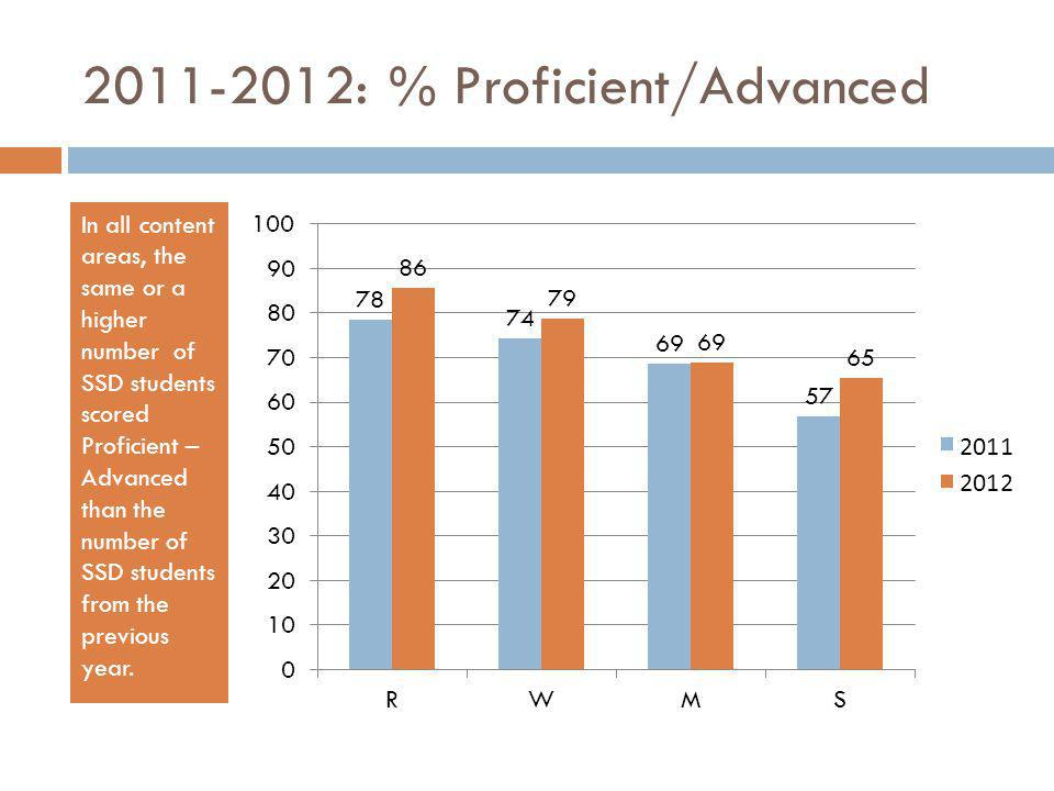 2011-2012: % Proficient/Advanced In all content areas, the same or a higher number of SSD students scored Proficient – Advanced than the number of SSD students from the previous year.