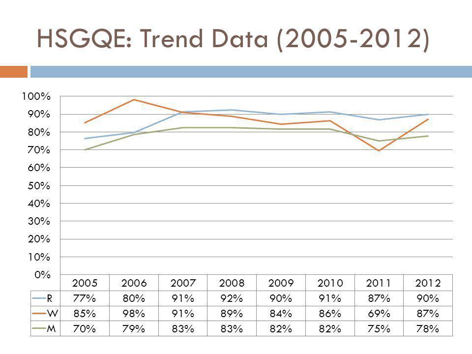 HSGQE: Trend Data (2005-2012)