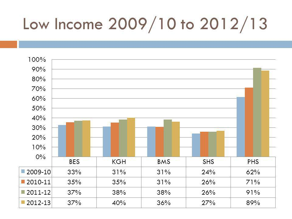 Low Income 2009/10 to 2012/13