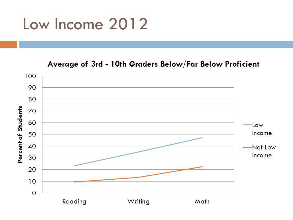 Low Income 2012