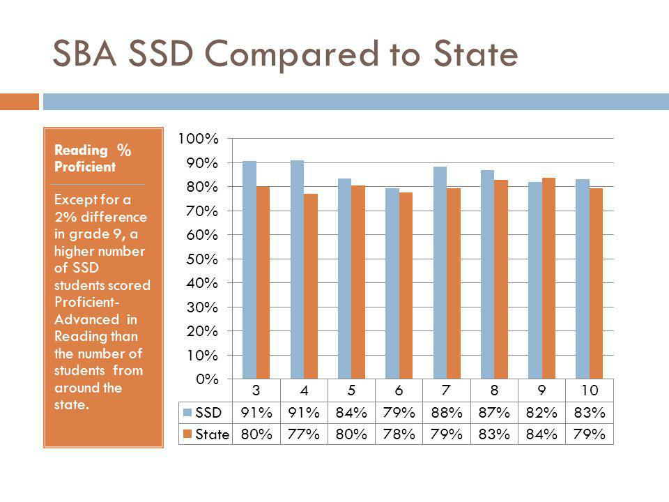 SBA SSD Compared to State Reading % Proficient Except for a 2% difference in grade 9, a higher number of SSD students scored Proficient- Advanced in Reading than the number of students from around the state.