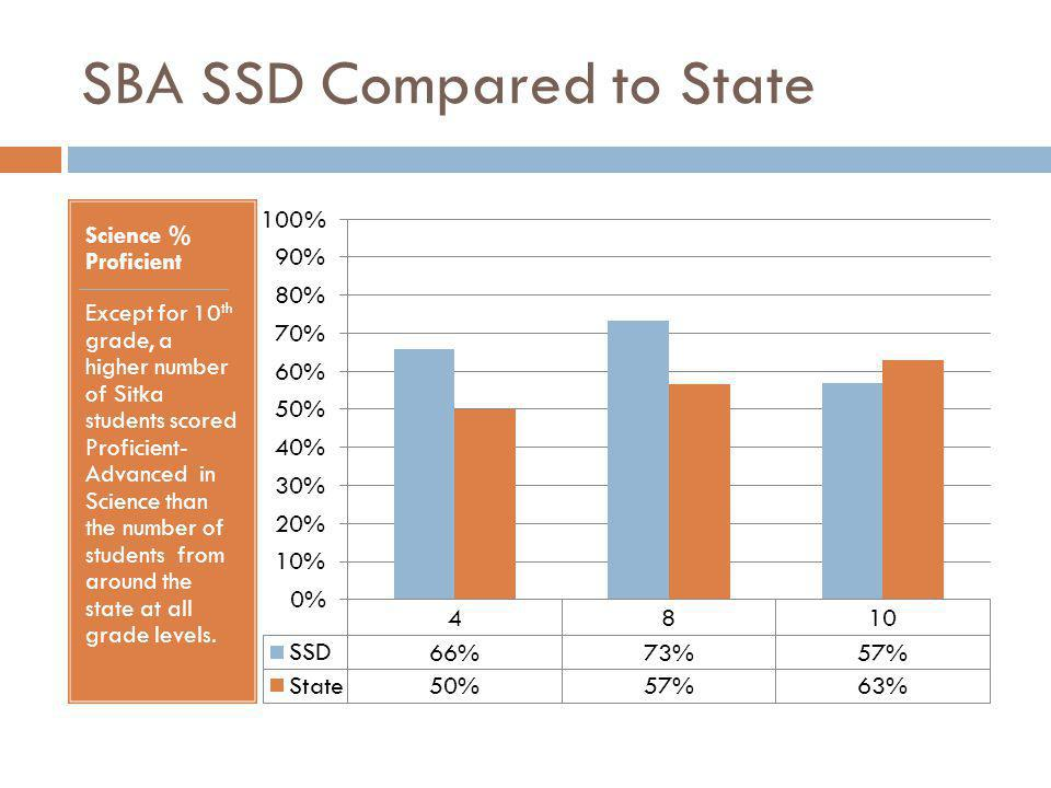 SBA SSD Compared to State Science % Proficient Except for 10 th grade, a higher number of Sitka students scored Proficient- Advanced in Science than the number of students from around the state at all grade levels.