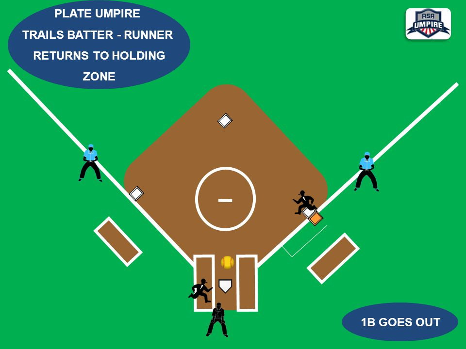 1B GOES OUT PLATE UMPIRE TRAILS BATTER - RUNNER RETURNS TO HOLDING ZONE