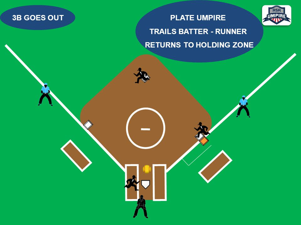 3B GOES OUT PLATE UMPIRE TRAILS BATTER - RUNNER RETURNS TO HOLDING ZONE