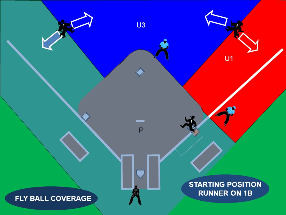 U1 U3 P STARTING POSITION RUNNER ON 1B FLY BALL COVERAGE