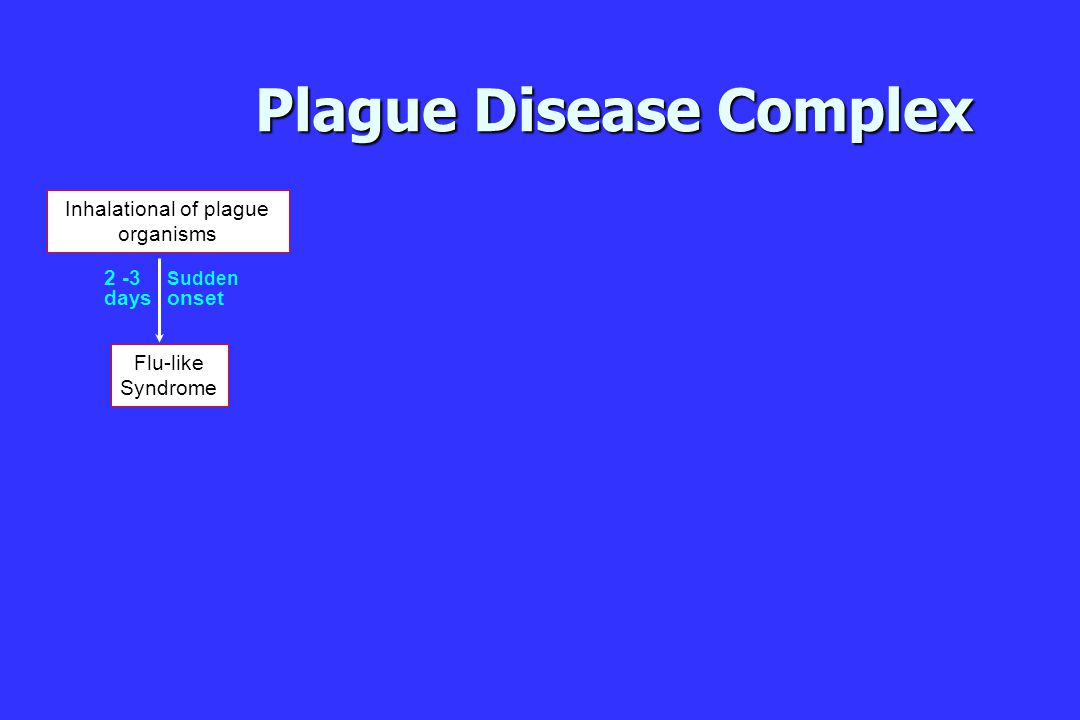 Plague Disease Complex Inhalational of plague organisms Flu-like Syndrome Sudden onset 2 -3 days