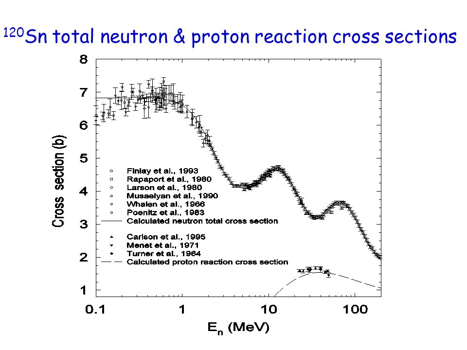 120 Sn total neutron & proton reaction cross sections