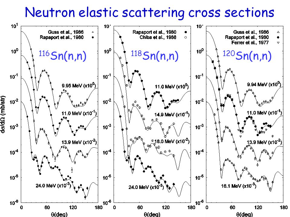 Neutron elastic scattering cross sections 116 Sn(n,n) 118 Sn(n,n) 120 Sn(n,n)