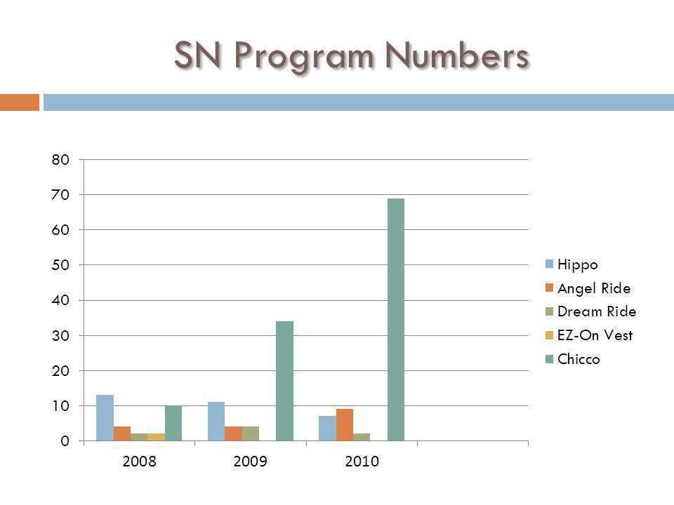 SN Program Numbers