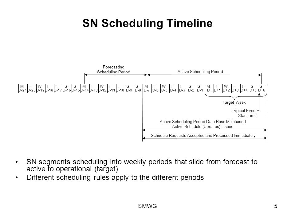 SMWG5 SN Scheduling Timeline MTWTFSSMTWTFSSMTWTFSSMTWTFSS D+5 D+6 D+4D+2 D+3 D+1DD-2 D-1 D-3D-5 D-4 D-6D-7D-9 D-8 D-10D-12 D-11 D-13D-14D-16 D-15 D-17D-19 D-18 D-20D-21 Forecasting Scheduling Period Active Scheduling Period Typical Event Start Time Active Scheduling Period Data Base Maintained Active Schedule (Updates) Issued Schedule Requests Accepted and Processed Immediately Target Week SN segments scheduling into weekly periods that slide from forecast to active to operational (target) Different scheduling rules apply to the different periods