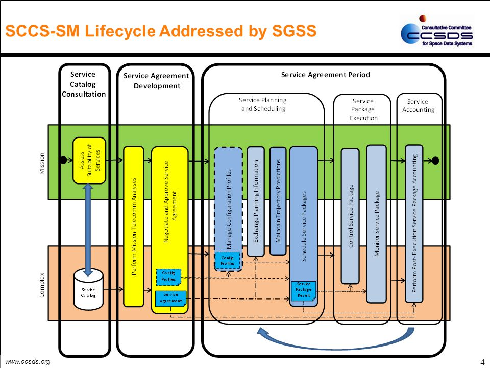 www.ccsds.org 4 SCCS-SM Lifecycle Addressed by SGSS