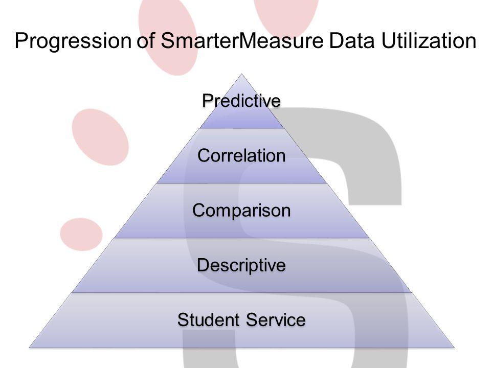 Predictive Correlation Comparison Descriptive Student Service Progression of SmarterMeasure Data Utilization