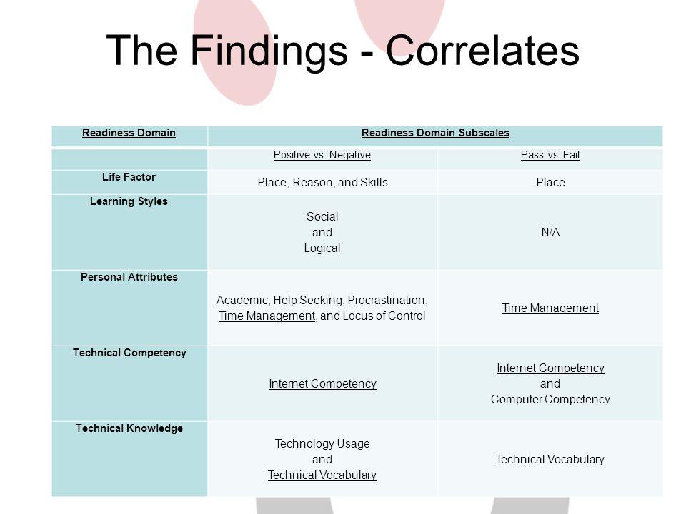 The Findings - Correlates Readiness DomainReadiness Domain Subscales Positive vs. NegativePass vs. Fail Life Factor Place, Reason, and SkillsPlace Lea