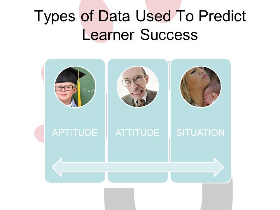 Types of Data Used To Predict Learner Success APTITUDEATTITUDESITUATION