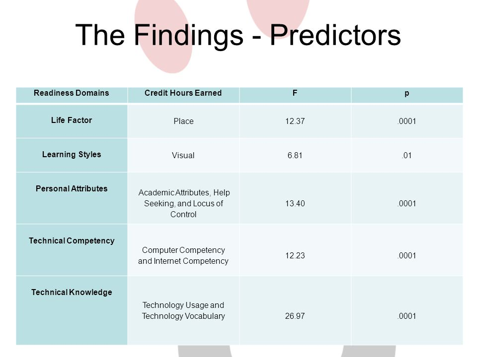 The Findings - Predictors Readiness DomainsCredit Hours EarnedFp Life Factor Place12.37.0001 Learning Styles Visual6.81.01 Personal Attributes Academi