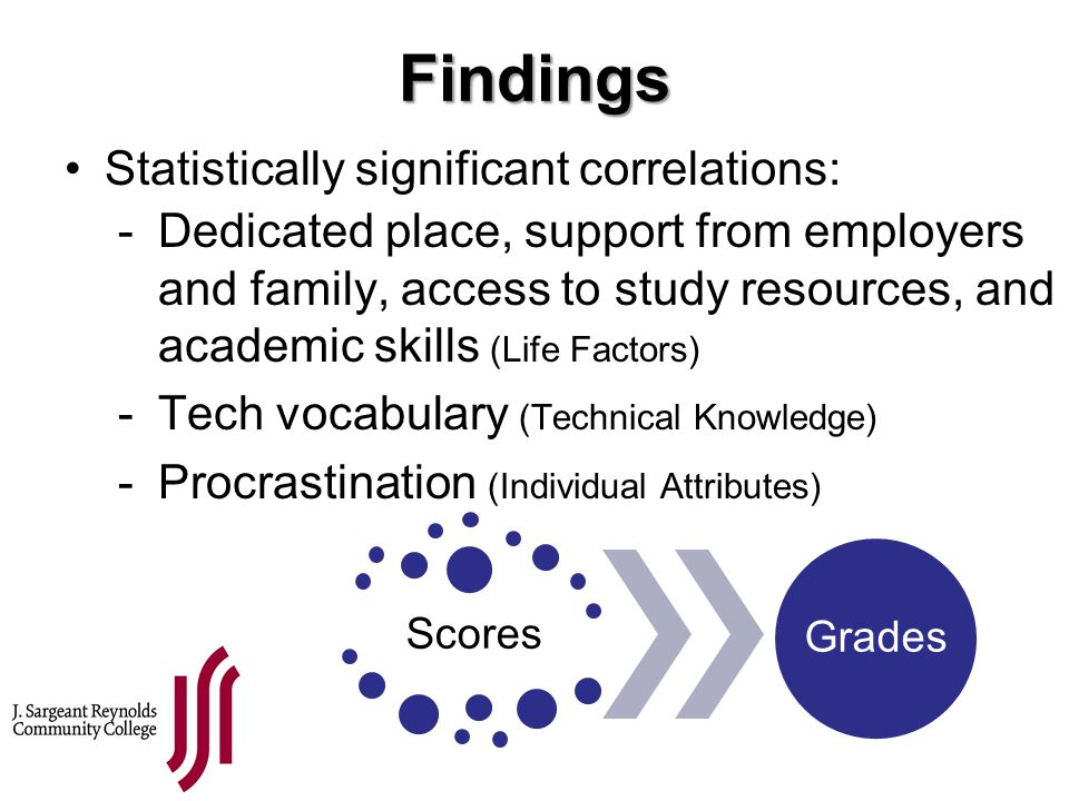 Findings Statistically significant correlations: Scores Grades -Dedicated place, support from employers and family, access to study resources, and aca