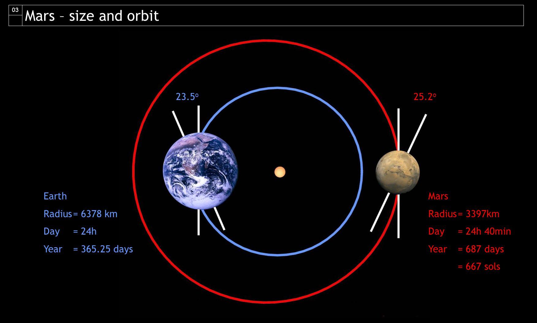 50 o C 0 o C -50 o C -100 o C 15 o C mean -30 o C mean 50 o C max 30 o C max Temperature MarsEarth Gravity 1G0.38G Mars – gravity and temperature 04