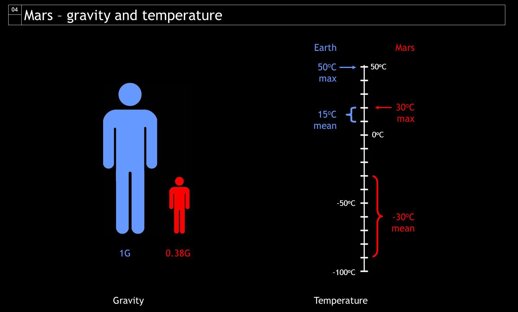 Solar wind Cosmic rays Solar flaresRadiation sourcesAtmospheric Pressure Mt.