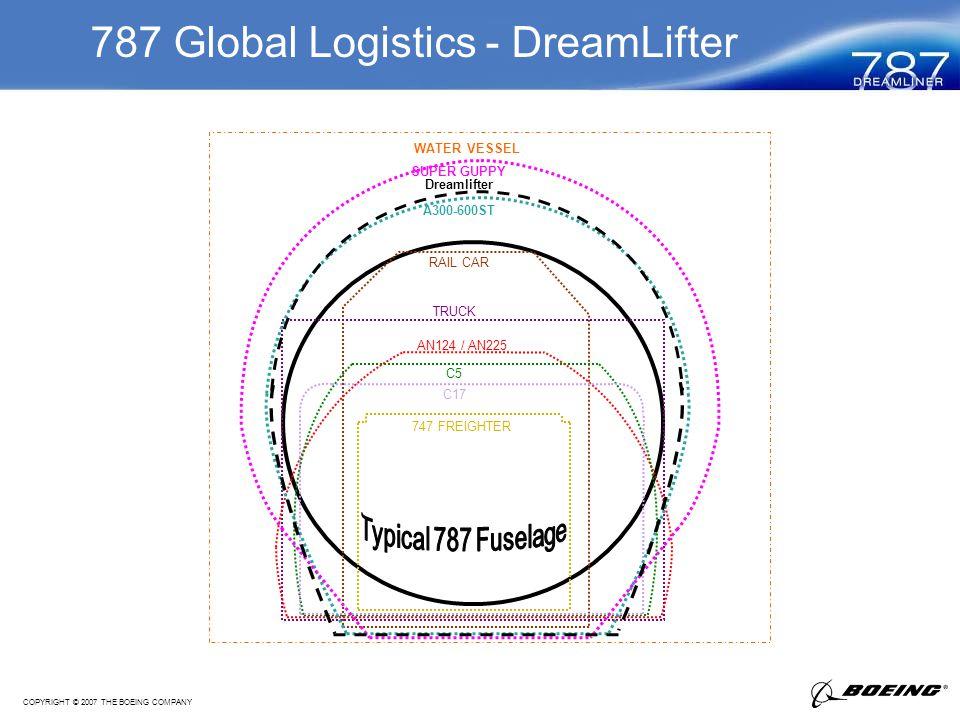 COPYRIGHT © 2007 THE BOEING COMPANY 787 Global Logistics - DreamLifter RAIL CAR TRUCK AN124 / AN225 C5 C17 747 FREIGHTER A300-600ST SUPER GUPPY WATER VESSEL Dreamlifter