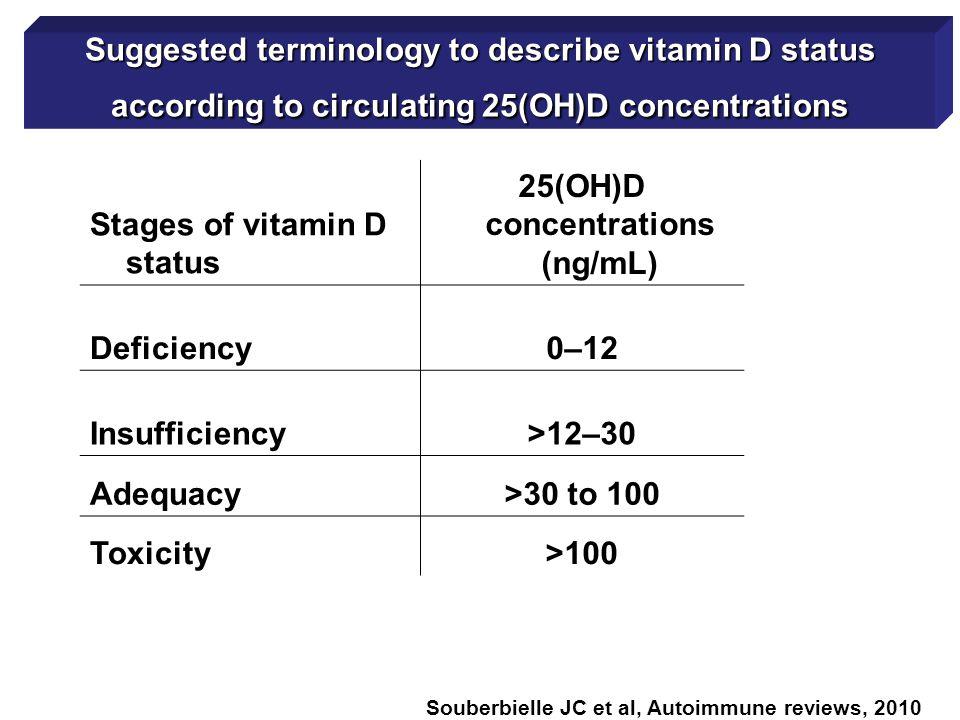 Recommendations for clinical practice Souberbielle JC et al, Autoimmunity reviews, 2010