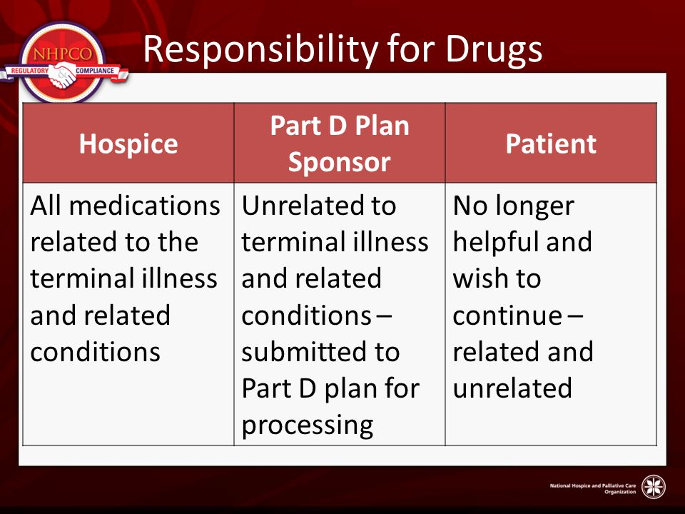 Responsibility for Drugs Hospice Part D Plan Sponsor Patient All medications related to the terminal illness and related conditions Unrelated to terminal illness and related conditions – submitted to Part D plan for processing No longer helpful and wish to continue – related and unrelated