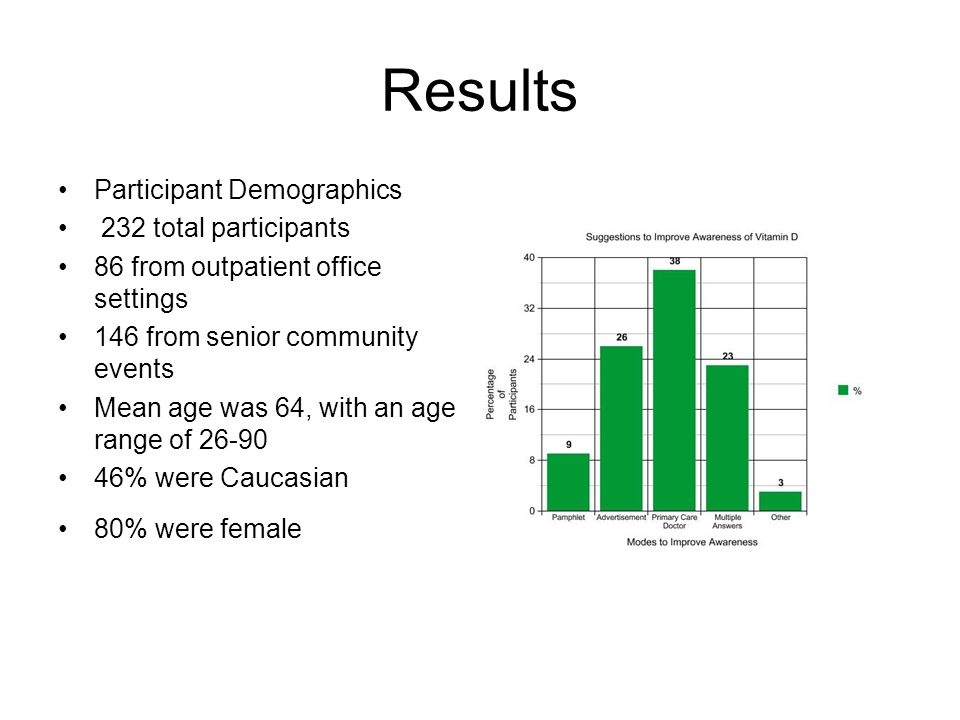 Results Participant Demographics 232 total participants 86 from outpatient office settings 146 from senior community events Mean age was 64, with an age range of 26-90 46% were Caucasian 80% were female