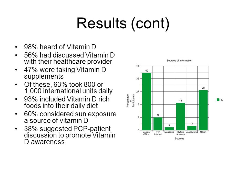 Results (cont) 98% heard of Vitamin D 56% had discussed Vitamin D with their healthcare provider 47% were taking Vitamin D supplements Of these, 63% took 800 or 1,000 international units daily 93% included Vitamin D rich foods into their daily diet 60% considered sun exposure a source of vitamin D 38% suggested PCP-patient discussion to promote Vitamin D awareness
