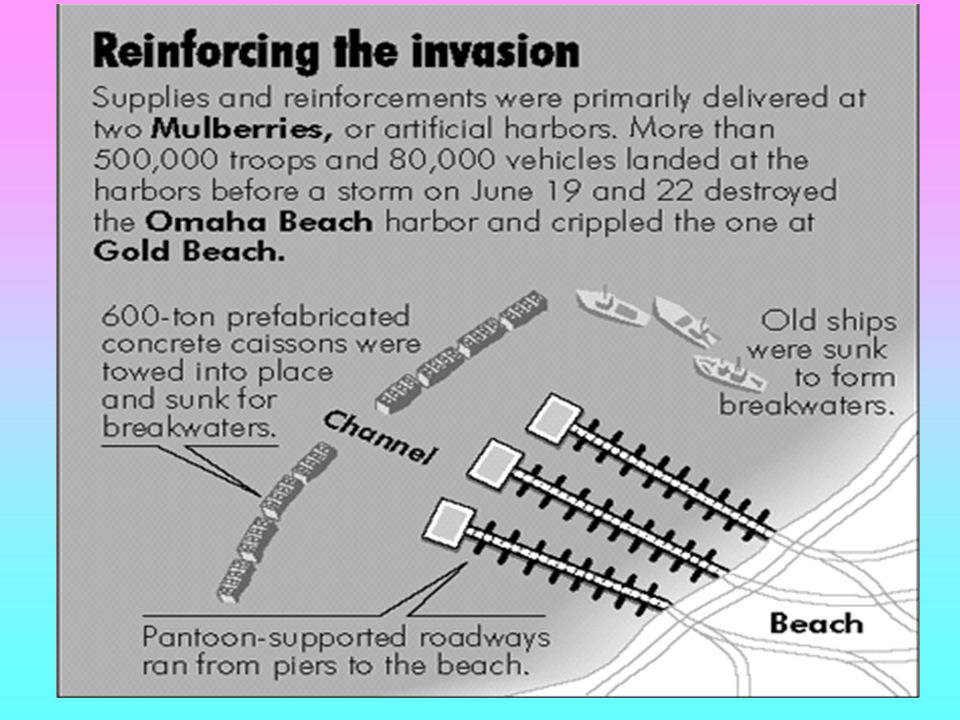 The D-Day invasion was successful and turned the course of WWII and world history.