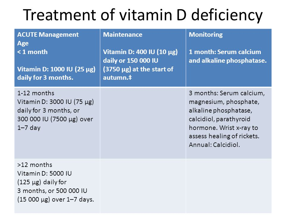 Treatment of vitamin D deficiency ACUTE Management Age < 1 month Vitamin D: 1000 IU (25 μg) daily for 3 months. Maintenance Vitamin D: 400 IU (10 μg)