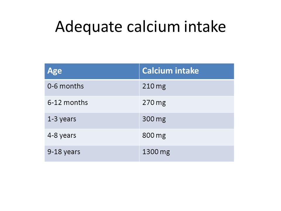 Adequate calcium intake AgeCalcium intake 0-6 months210 mg 6-12 months270 mg 1-3 years300 mg 4-8 years800 mg 9-18 years1300 mg