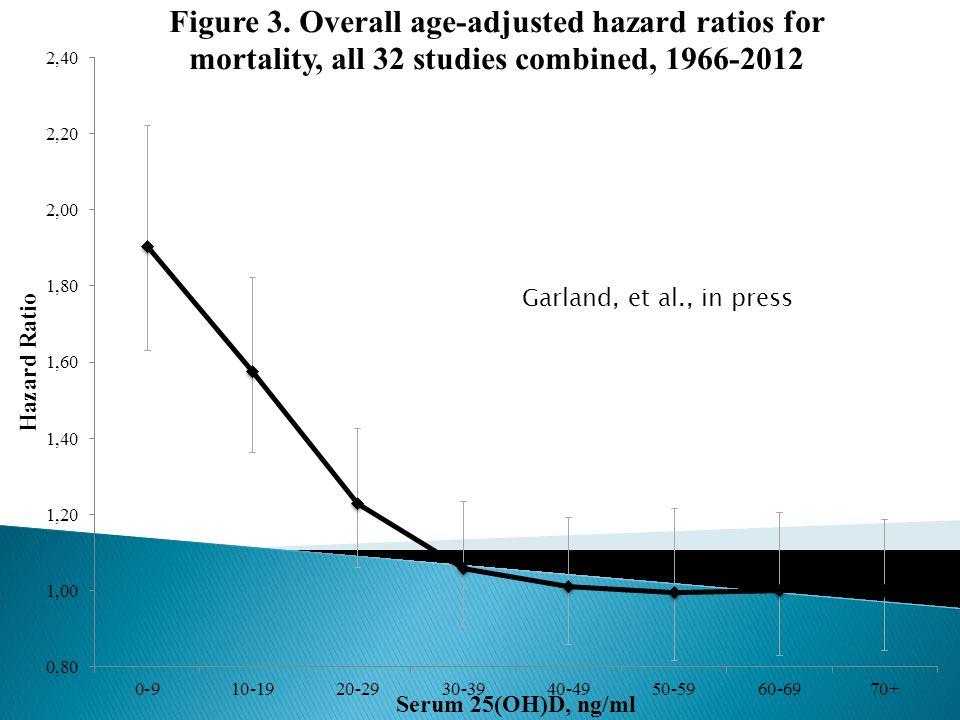 Garland, et al., in press
