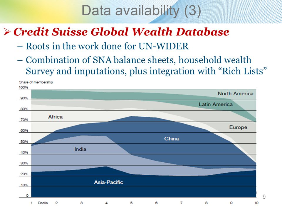 Data availability (3)  Credit Suisse Global Wealth Database –Roots in the work done for UN-WIDER –Combination of SNA balance sheets, household wealth Survey and imputations, plus integration with Rich Lists 9