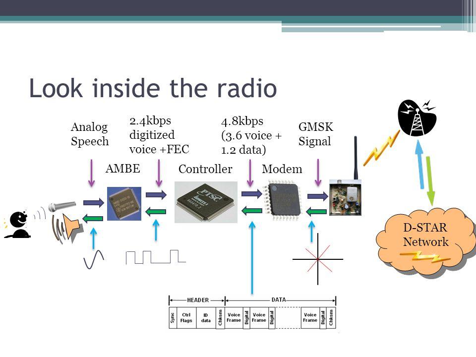 Look inside the radio AMBE 2.4kbps digitized voice +FEC Controller 4.8kbps (3.6 voice + 1.2 data) Modem GMSK Signal Analog Speech D-STAR Network D-STAR Network