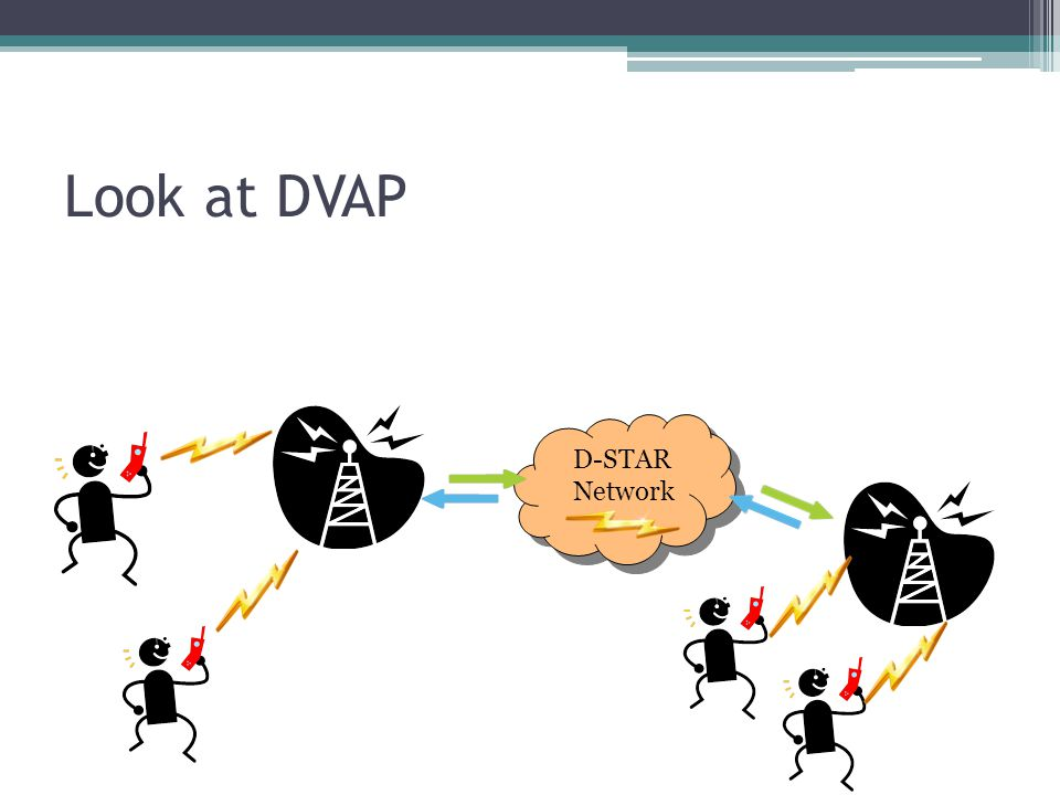 Look at DVAP D-STAR Network D-STAR Network