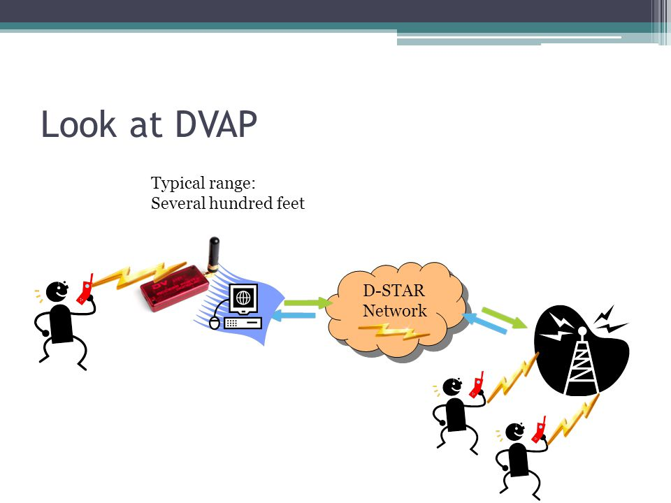 Look at DVAP D-STAR Network D-STAR Network Typical range: Several hundred feet