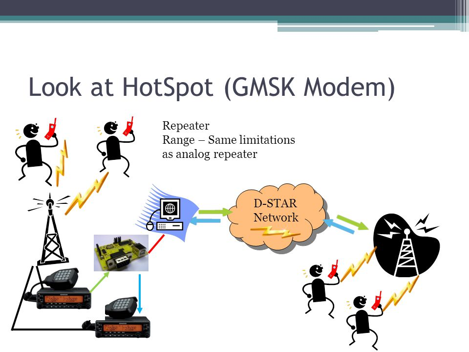 Look at HotSpot (GMSK Modem) D-STAR Network D-STAR Network Repeater Range – Same limitations as analog repeater