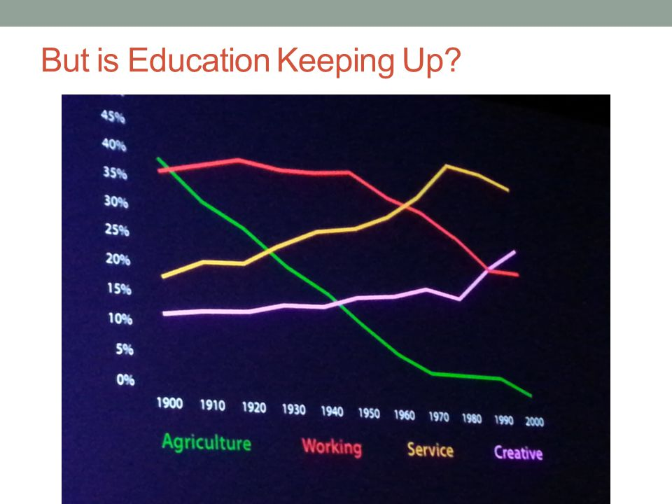 But is Education Keeping Up?