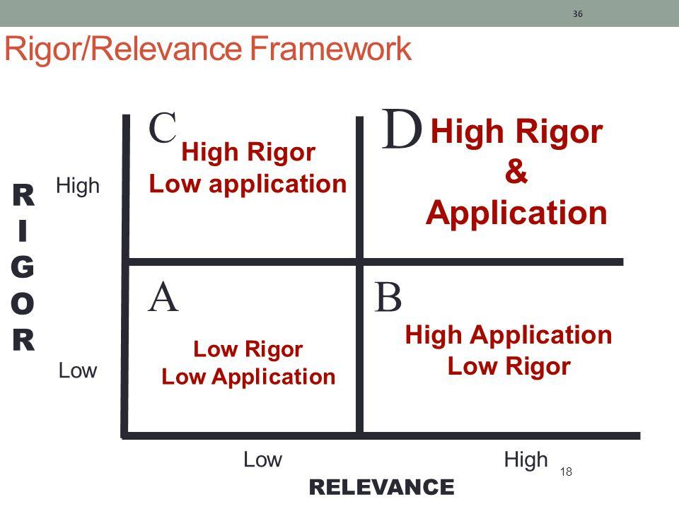 Rigor/Relevance Framework 37 18 RIGORRIGOR RELEVANCE A B D C High Low Teacher Works Teacher Works Student Thinks Student Thinks Student Thinks & Works Student Thinks & Works Student Works Student Works