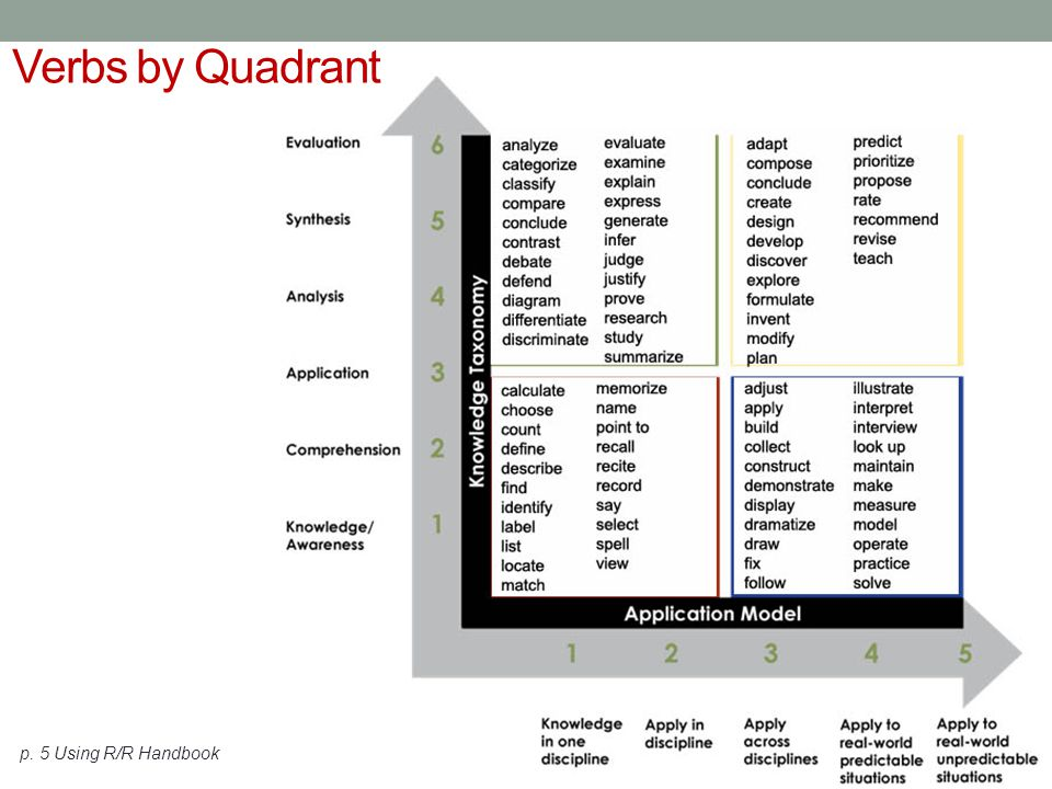 39 Products by Quadrant A definition worksheet list quiz test workbook true-false reproduction recitation B scrapbook summary interpretation collection annotation explanation solution demonstration outline C essay abstract blueprint inventory report plan chart investigation questionnaire classification D evaluation newspaper estimation trial editorial play collage machine adaptation poem debate new game invention