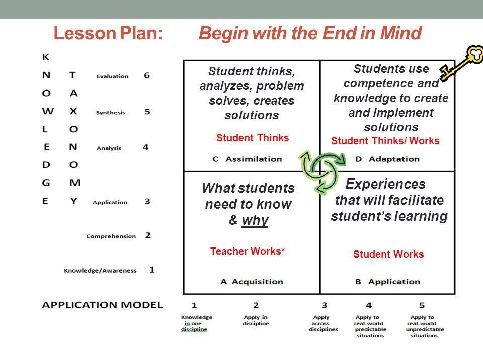 Lesson Plan:Begin with the End in Mind What students need to know & why Experiences that will facilitate student's learning Teacher Works* Student Wor